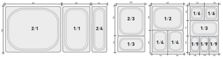 Gastro sizes